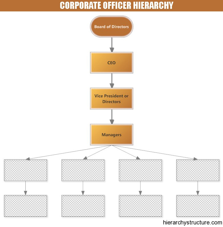 Corporate Officer Hierarchy