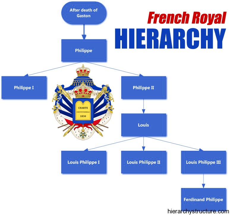 French Royal Hierarchy