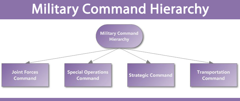 Military Command Hierarchy