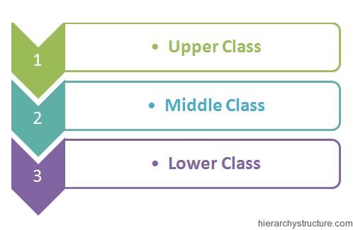 Social Class Hierarchy