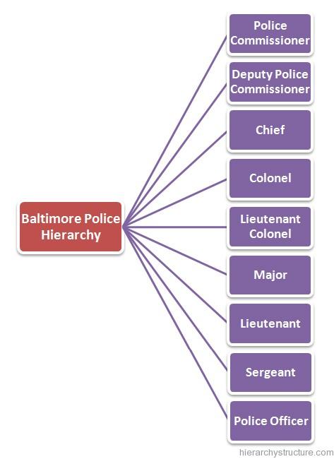 Baltimore Police Hierarchy