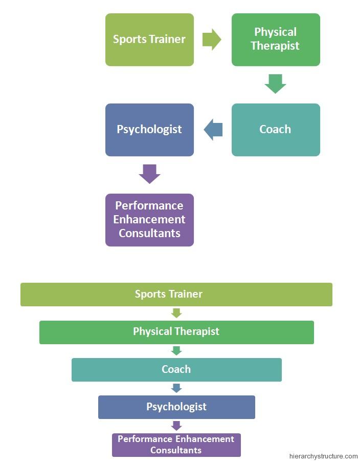 High School Sports Hierarchy