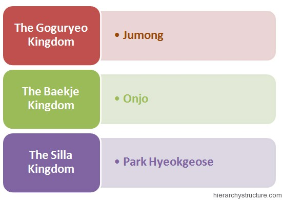 Korean Royal Hierarchy
