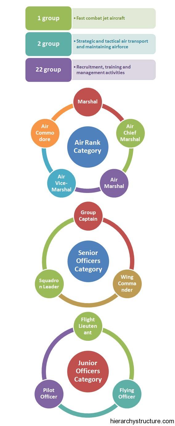 Royal Air Force Hierarchy