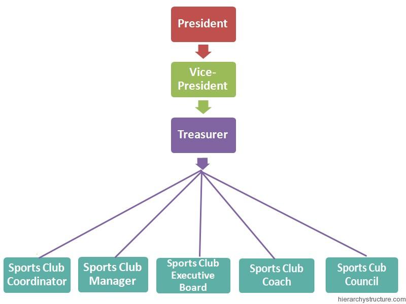 Sports Club Hierarchy