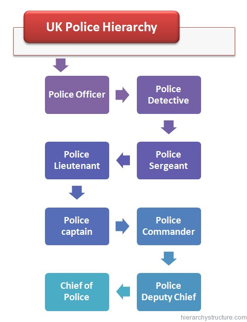 UK Police Hierarchy