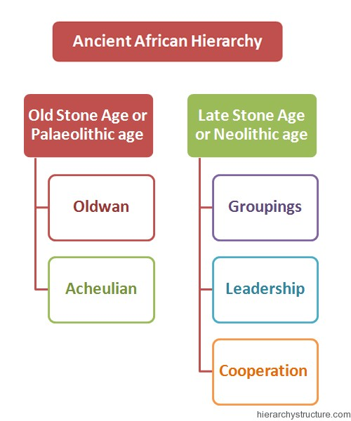 Ancient African Hierarchy