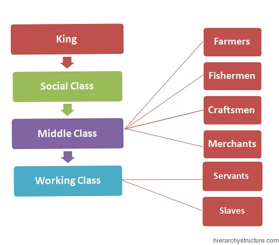 Ancient Phoenician Hierarchy
