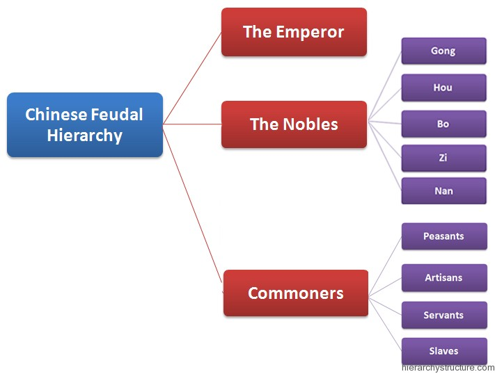 Chinese Feudal Hierarchy