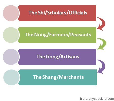 Chinese Social Hierarchy