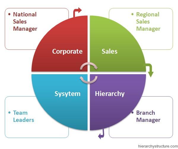 Corporate Sales Hierarchy