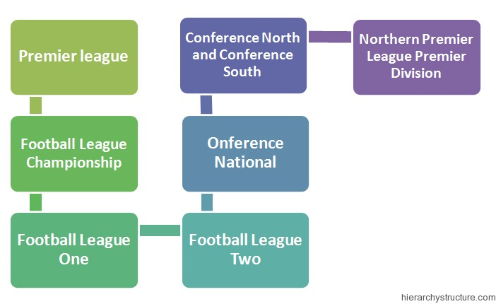 English Football League Hierarchy