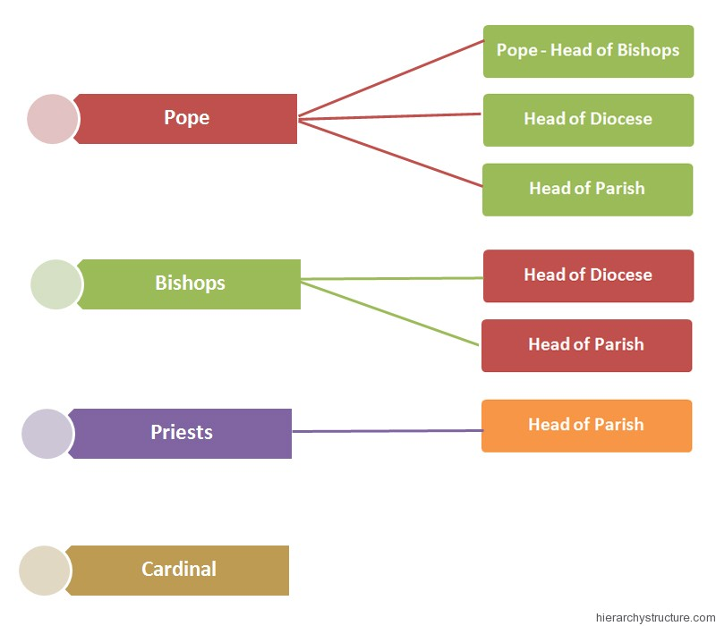 Religious Hierarchy Of New France