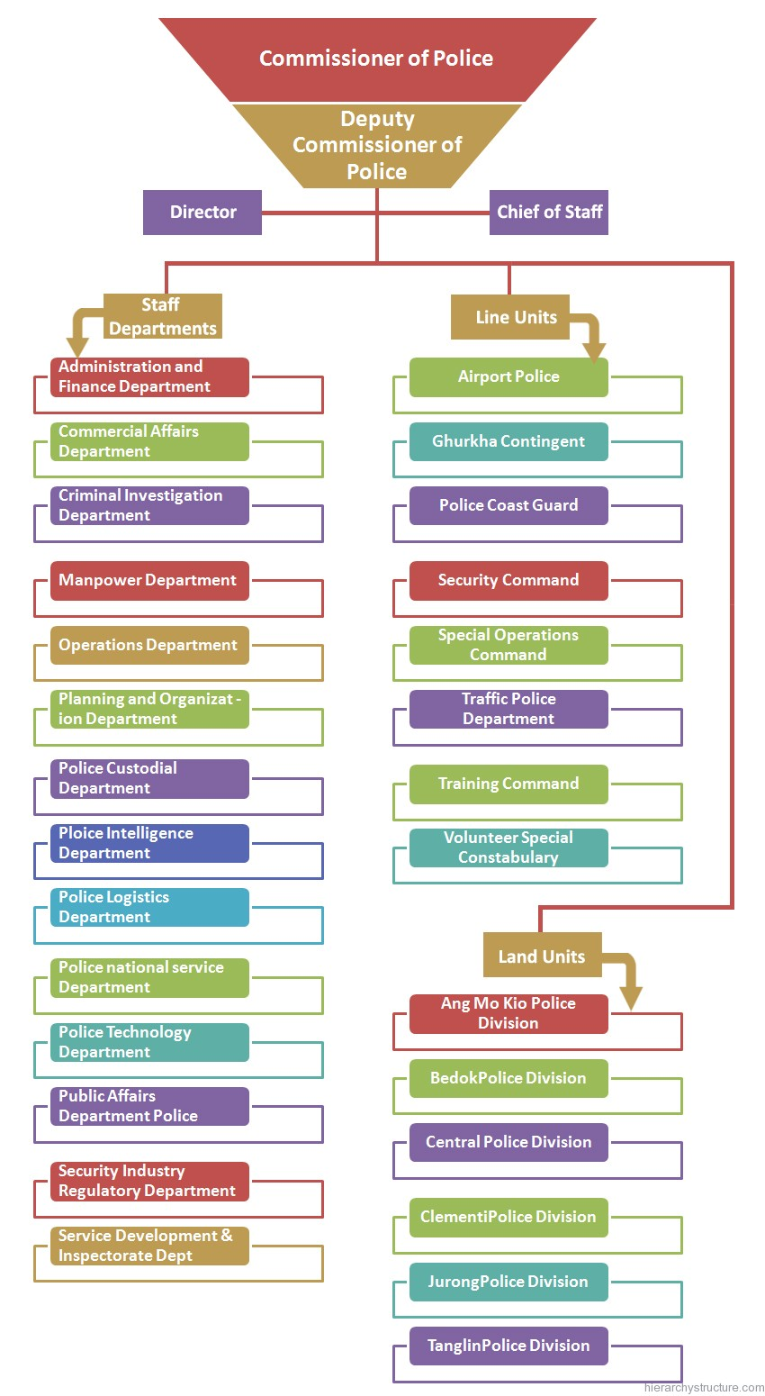 Singapore Police Force Hierarchy