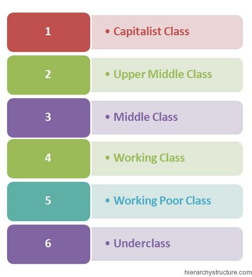 Social Hierarchy in America