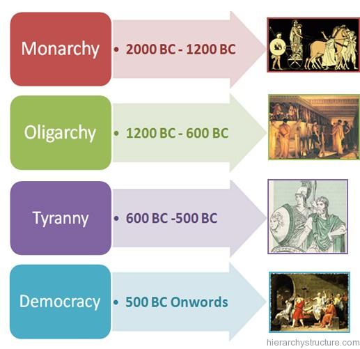 Ancient Greece Political Hierarchy