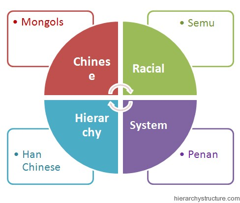Chinese Racial Hierarchy