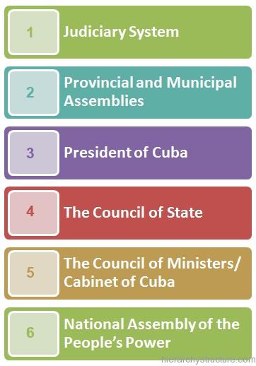 Cuban Political Hierarchy