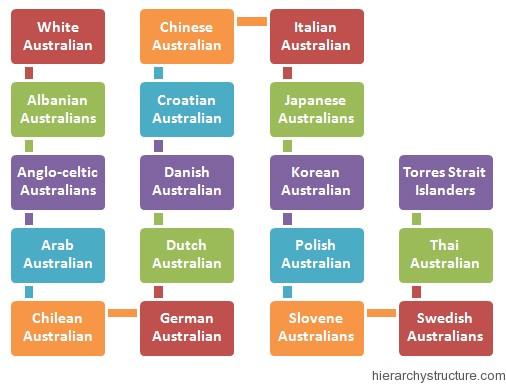 Racial Hierarchy in Australia