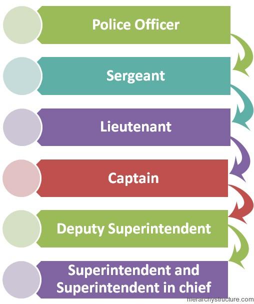 Boston Police Hierarchy