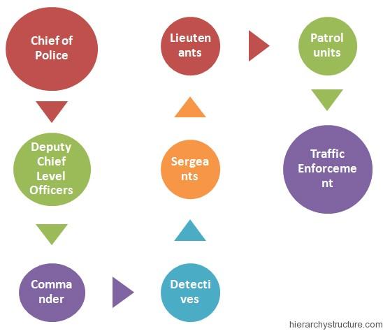 California police Hierarchy