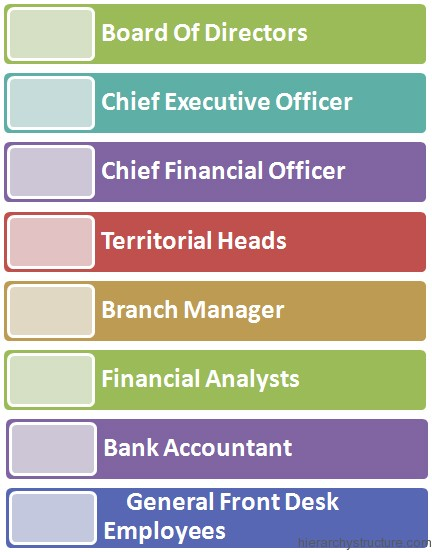 Corporate Banking Hierarchy
