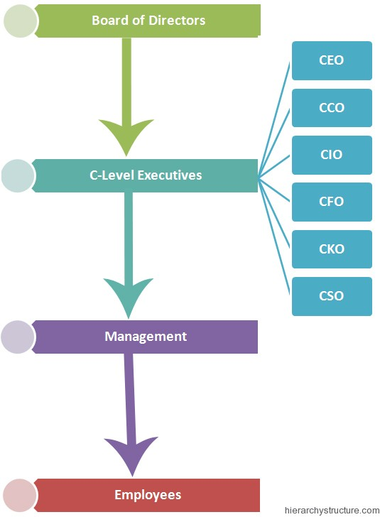 Corporate Jobs Hierarchy