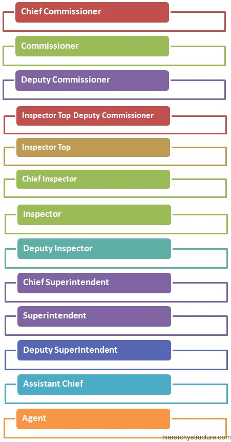 Italian Police Hierarchy