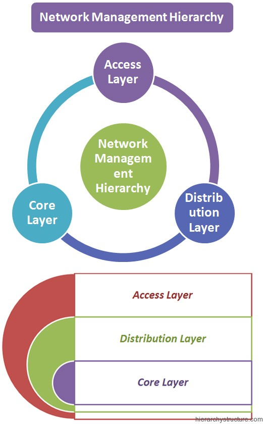 Network Management Hierarchy