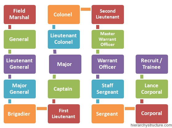 Nigerian Military Hierarchy