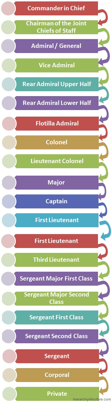 Persian Military Hierarchy