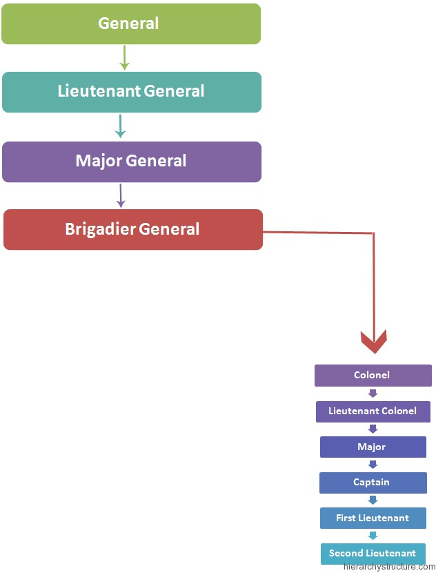 Philippine Military Hierarchy