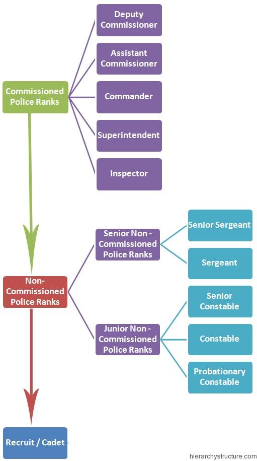 Police Hierarchy in Australia