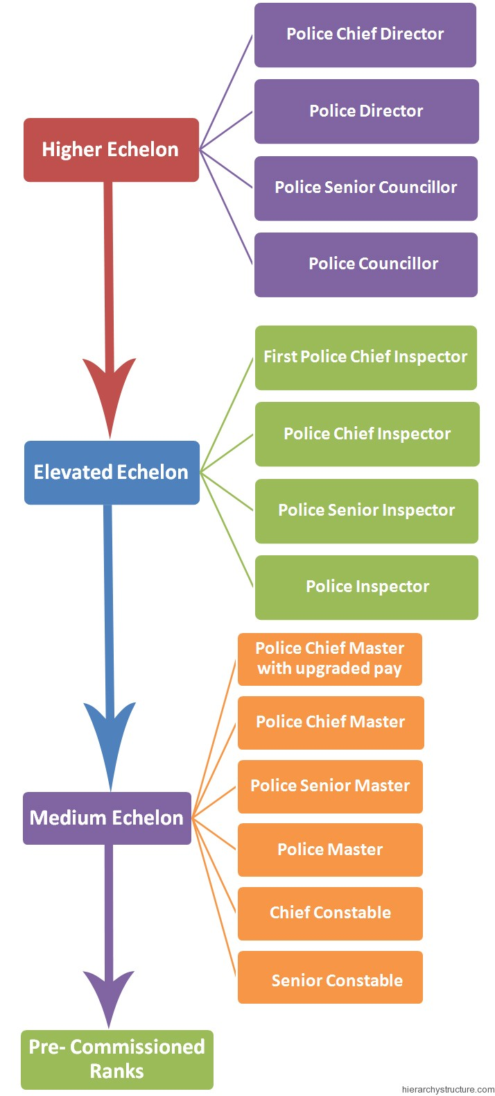 Police Hierarchy in Germany
