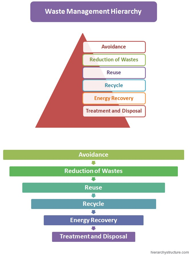 Waste Management Hierarchy