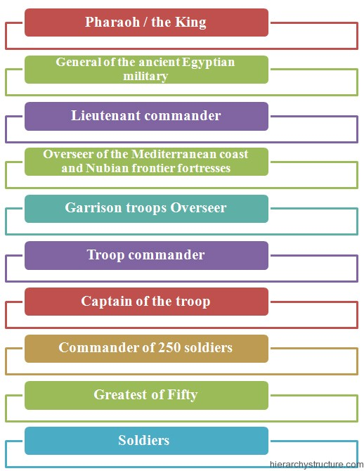 Ancient Egyptian Military Hierarchy