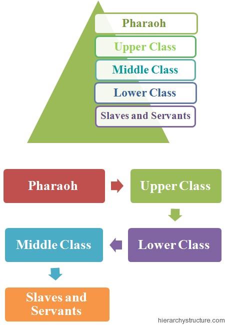 Ancient Israel Social Hierarchy