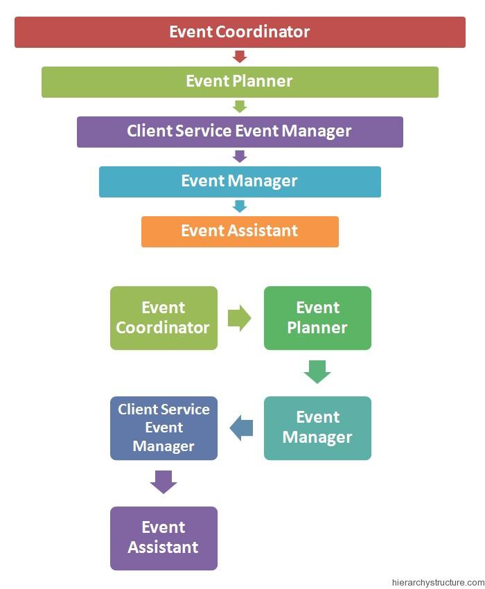 Event Management Hierarchy
