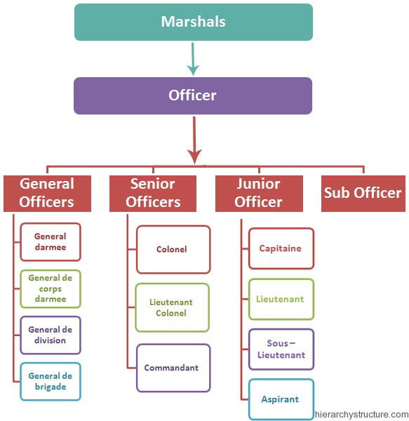 French Military Hierarchy