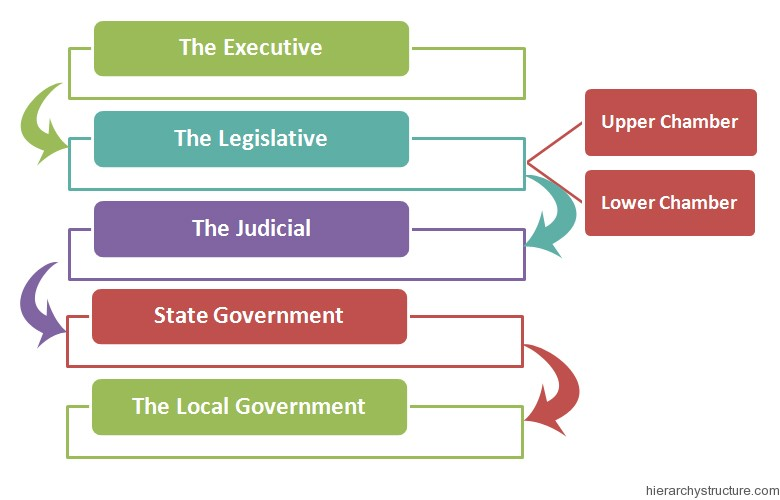 Mexico Political Hierarchy