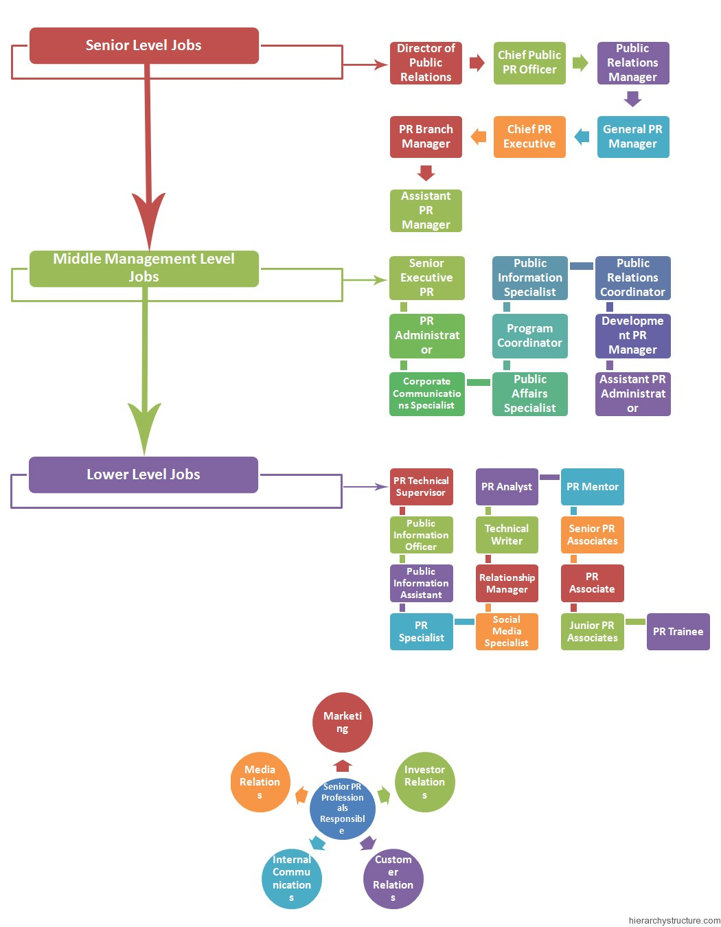 PR Jobs Hierarchy