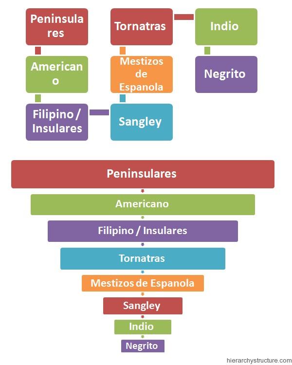 Racial Hierarchy in Philippines