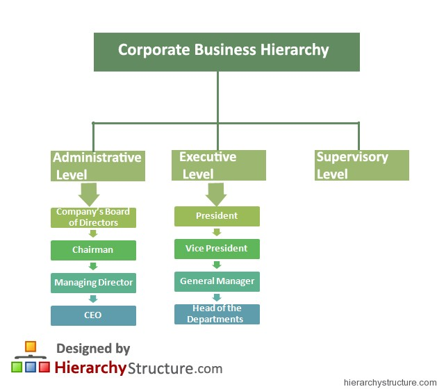 Corporate Business Hierarchy
