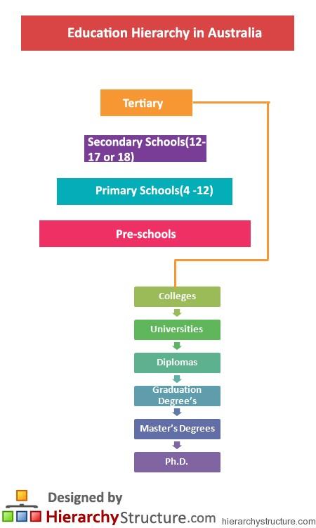 Education Hierarchy in Australia