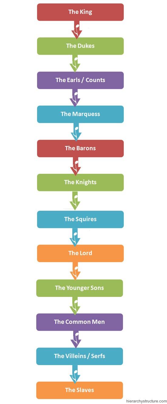 Feudal Hierarchy England