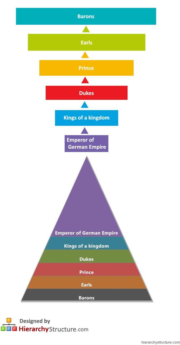 German Feudal Hierarchy