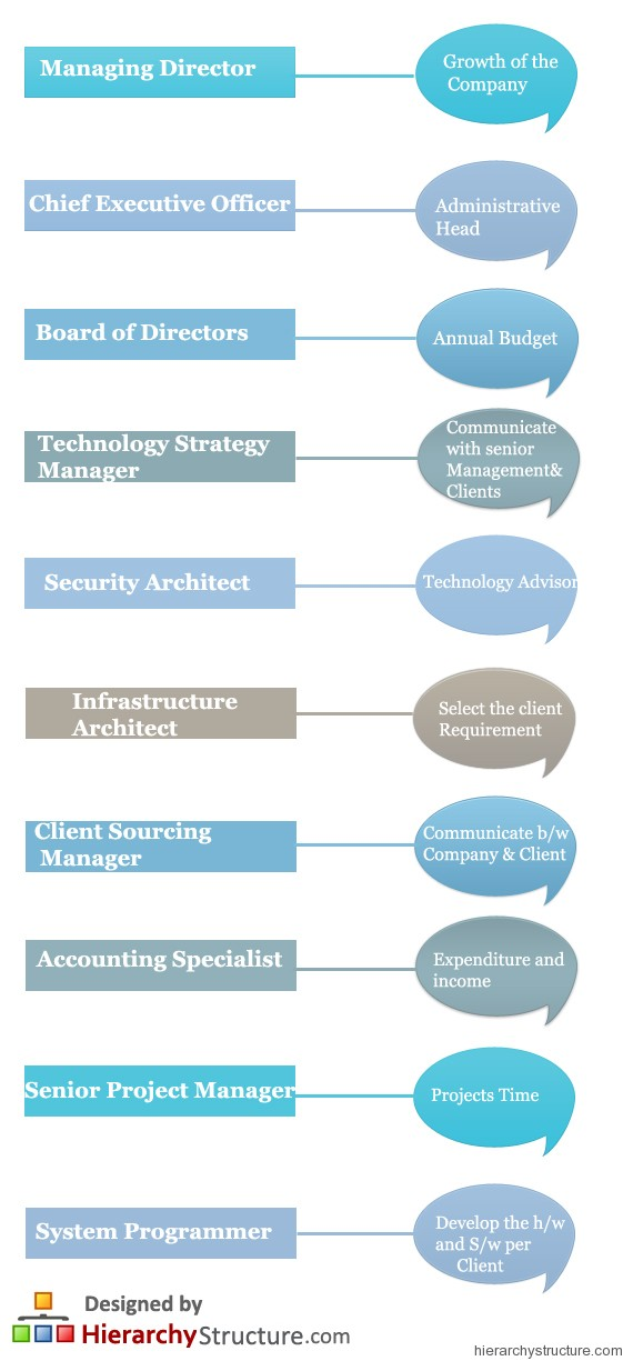 IBM Career Hierarchy
