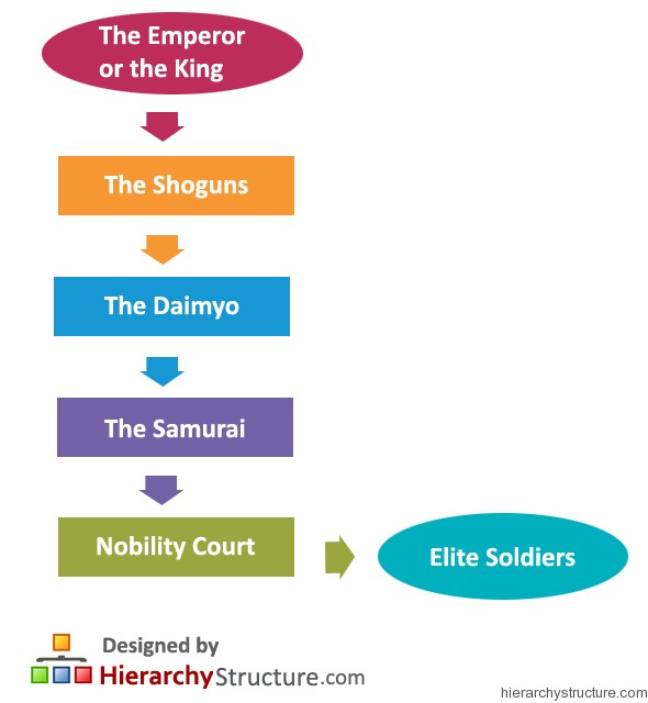 Japanese Feudal Military Hierarchy