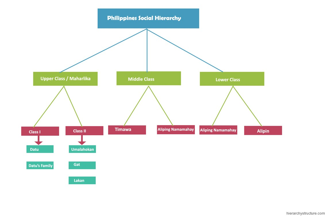 Philippines Social Hierarchy