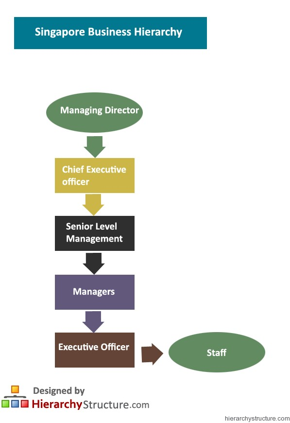 Singapore Business Hierarchy
